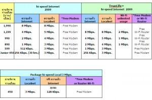 โปรใหม่จากทรู อัดต่อยอดจาก 8Mb ด้วย 3Mb ที่ 450 บาท